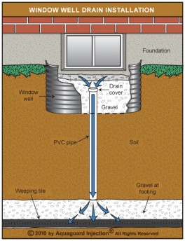 Window Well Repair